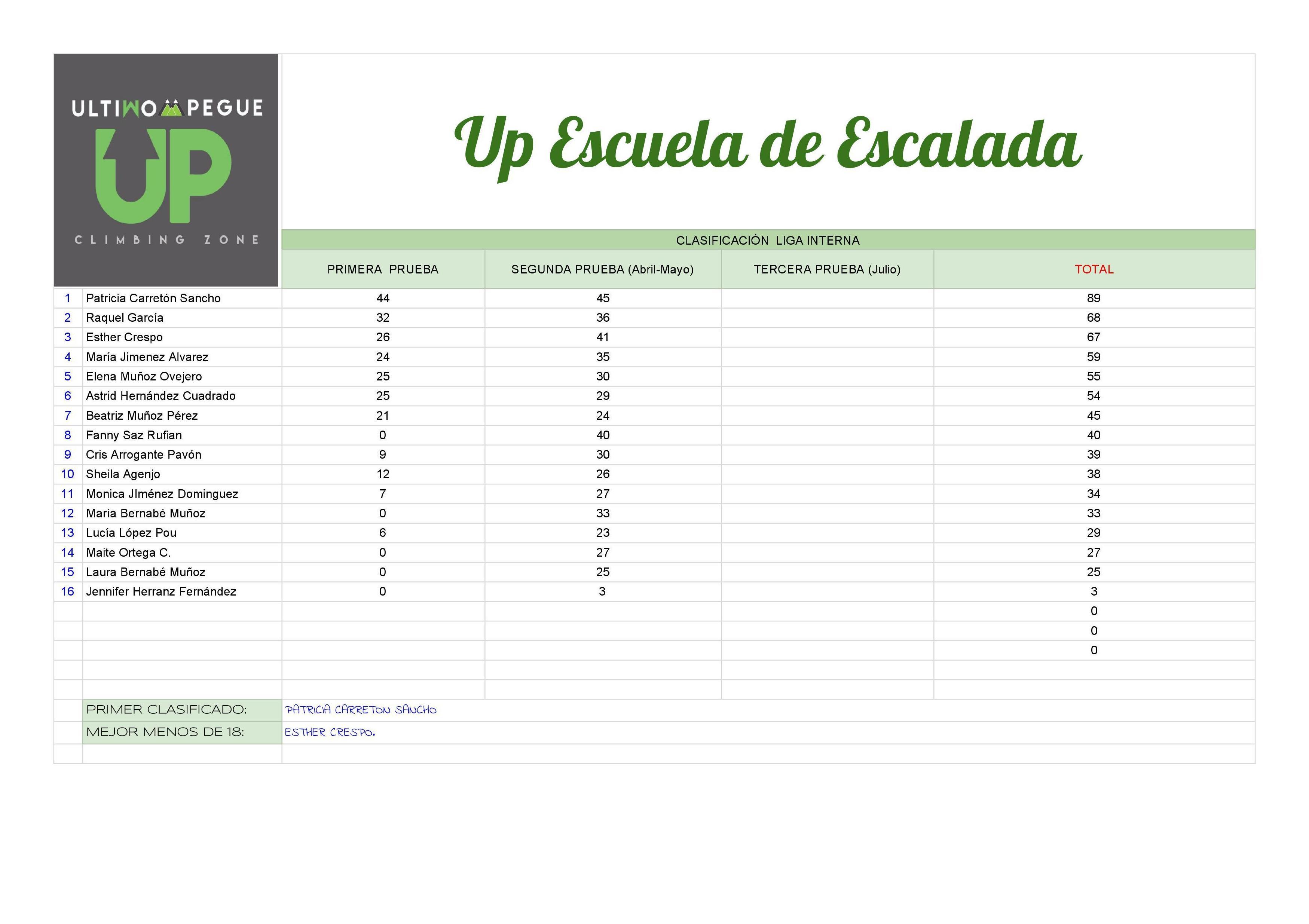 CLASIFICACIÓN DE LA LIGA INTERNA DE UP ESCUELA DE ESCALADA