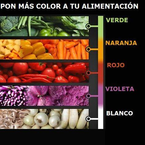 Alimentación por colores. Mejora habitos de alimentacion